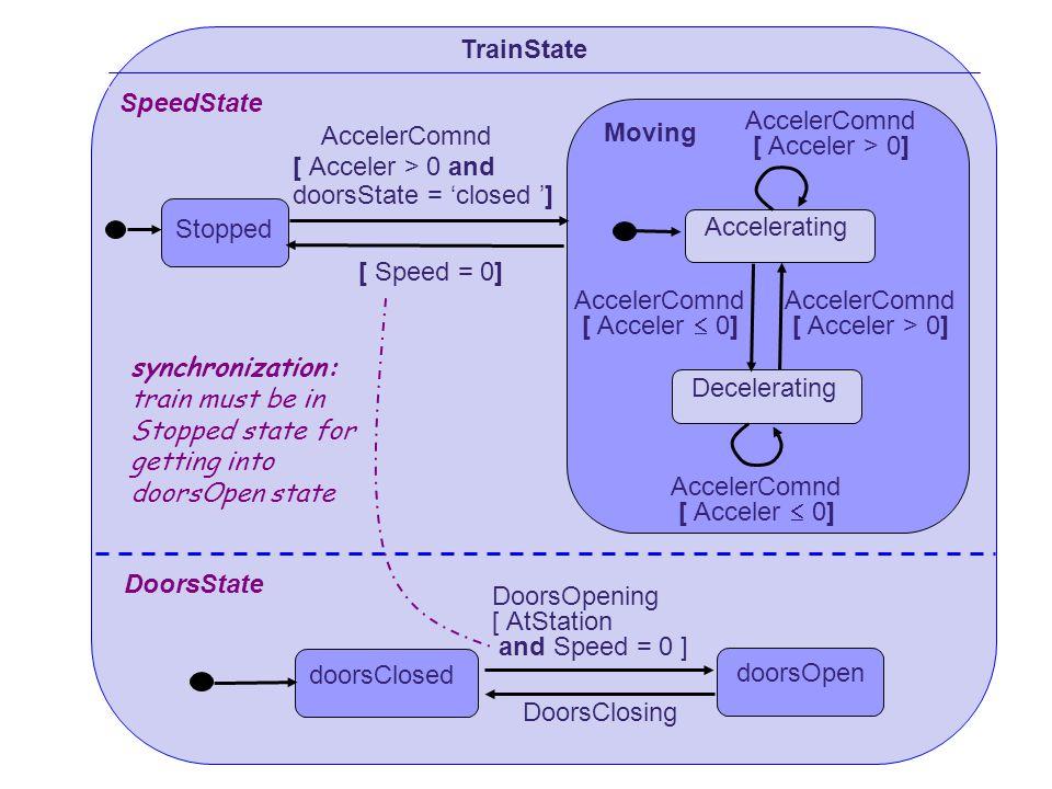TrainState SpeedState. Moving. AccelerComnd. [ Acceler > 0] AccelerComnd. [ Acceler > 0 and. doorsState = 'closed ']